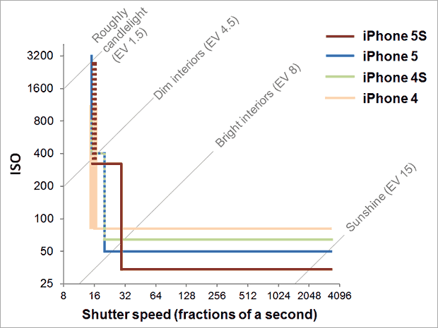 Graph showing how iPhones change camera settings with changing light